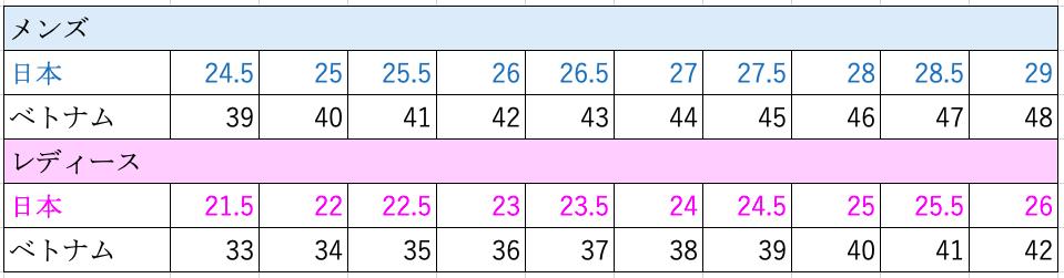 ベトナムで靴を買うときのベトナム語と靴のサイズ換算表